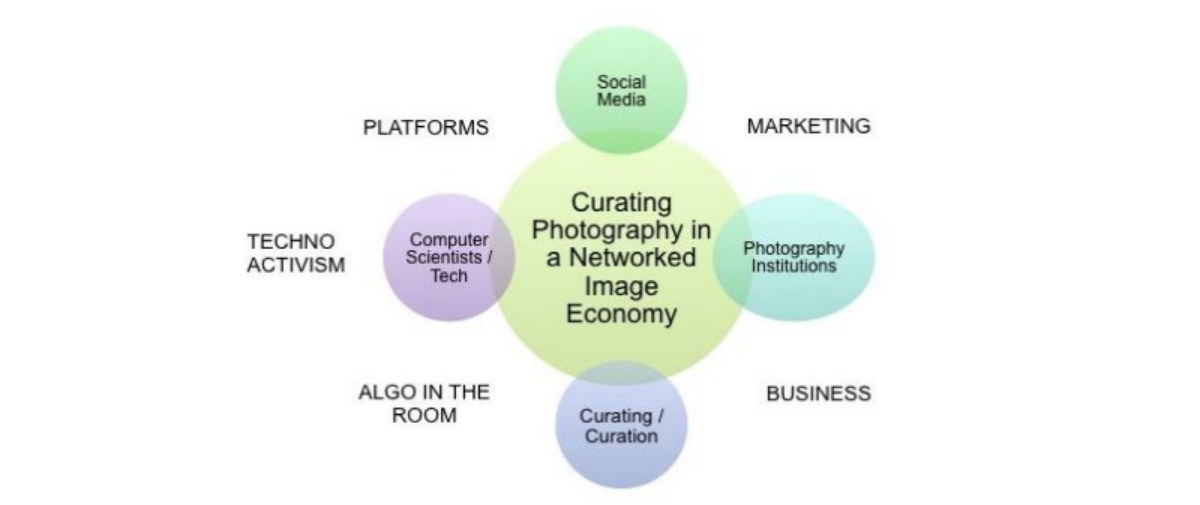 Curating Photography in the Networked Image Economy.